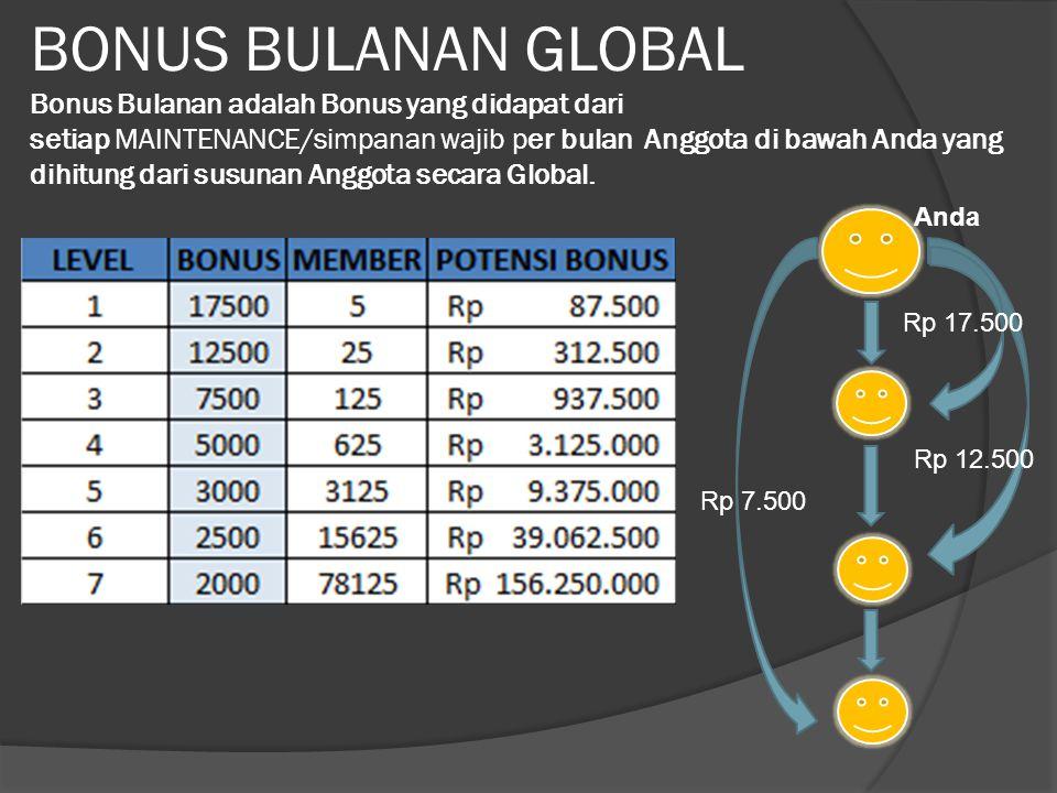 BONUS BULANAN GLOBAL Bonus Bulanan adalah Bonus yang didapat dari setiap MAINTENANCE/simpanan wajib per bulan Anggota di bawah Anda yang dihitung dari susunan Anggota secara Global.