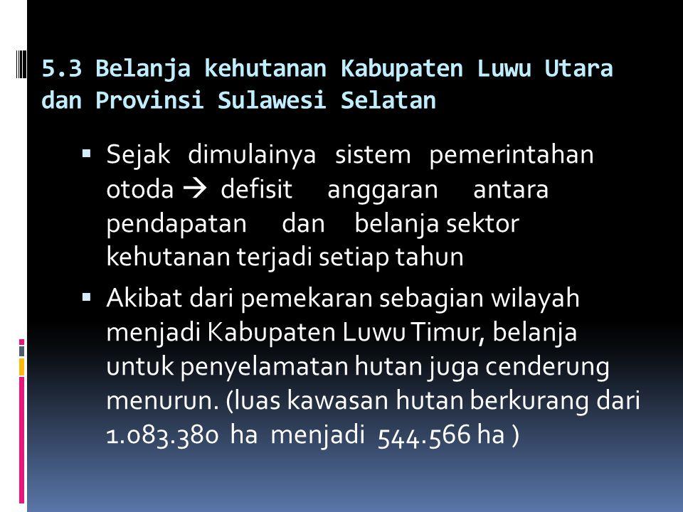 5.3 Belanja kehutanan Kabupaten Luwu Utara dan Provinsi Sulawesi Selatan