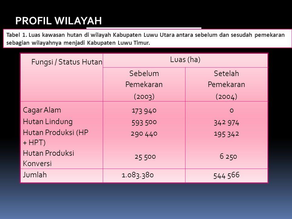PROFIL WILAYAH Fungsi / Status Hutan Luas (ha) Sebelum Pemekaran