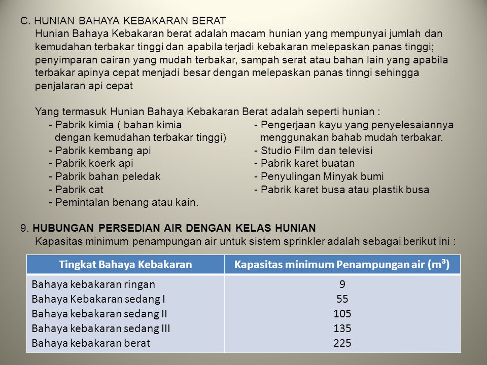 Tingkat Bahaya Kebakaran Kapasitas minimum Penampungan air (m³)