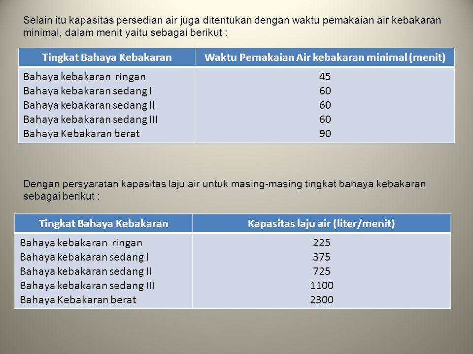 Tingkat Bahaya Kebakaran Waktu Pemakaian Air kebakaran minimal (menit)