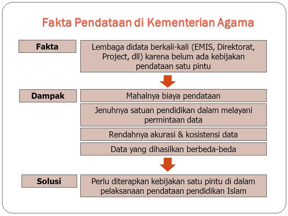 Fakta Pendataan di Kementerian Agama