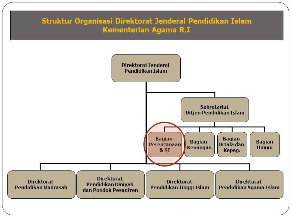 Struktur Organisasi Direktorat Jenderal Pendidikan Islam