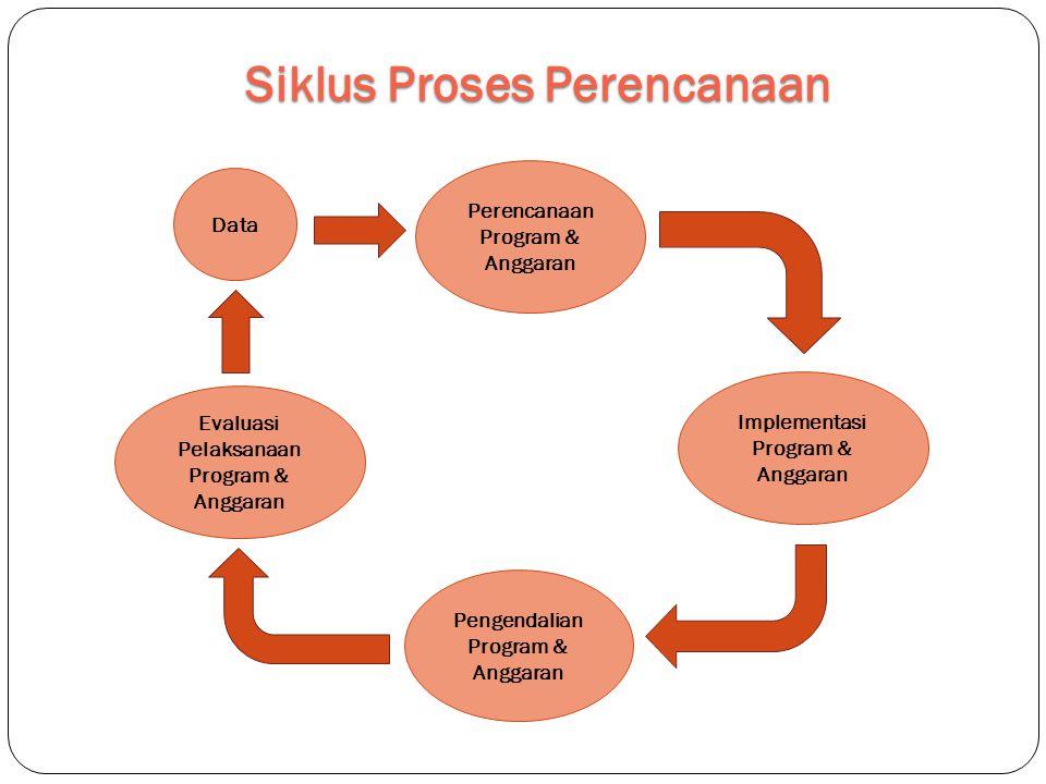 Siklus Proses Perencanaan