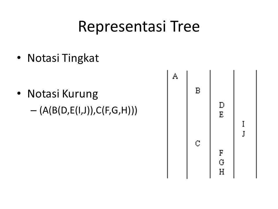 Representasi Tree Notasi Tingkat Notasi Kurung