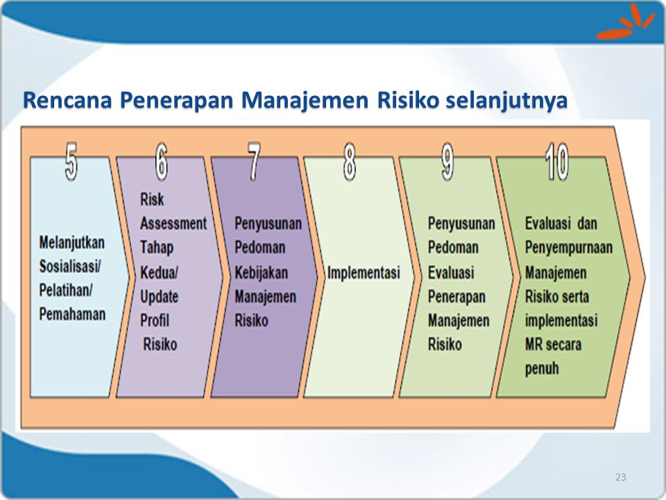 Rencana Penerapan Manajemen Risiko selanjutnya