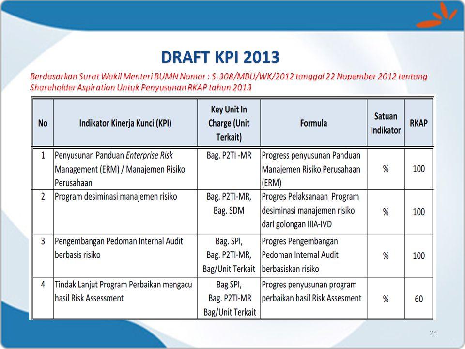 DRAFT KPI 2013