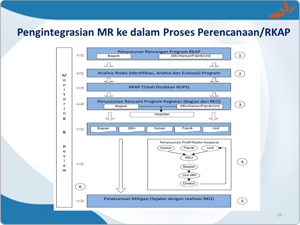Pengintegrasian MR ke dalam Proses Perencanaan/RKAP