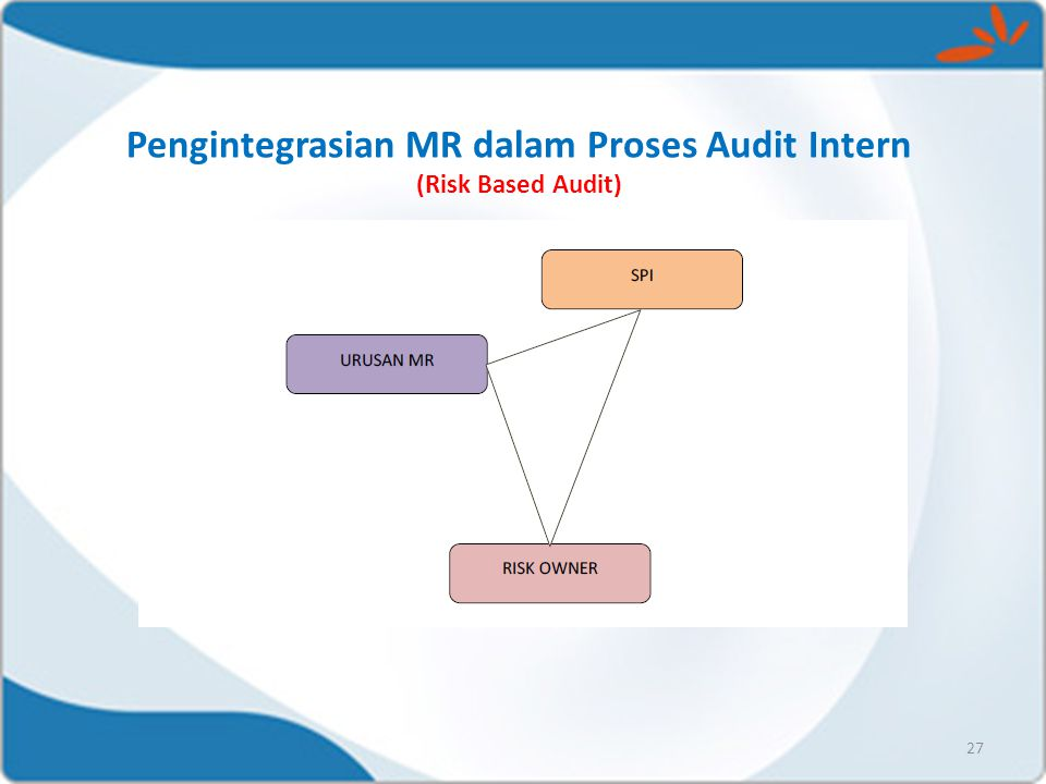 Pengintegrasian MR dalam Proses Audit Intern