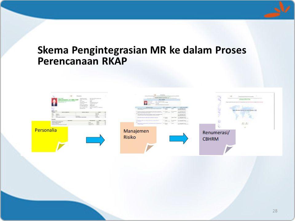 Skema Pengintegrasian MR ke dalam Proses Perencanaan RKAP