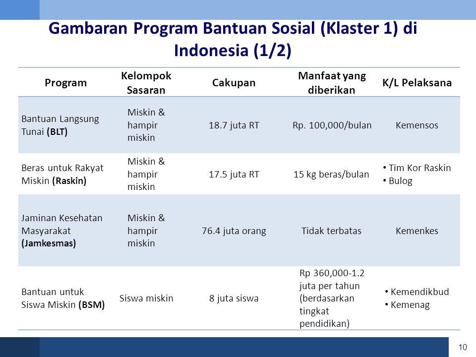 Gambaran Program Bantuan Sosial (Klaster 1) di Indonesia (1/2)