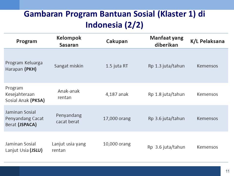 Gambaran Program Bantuan Sosial (Klaster 1) di Indonesia (2/2)