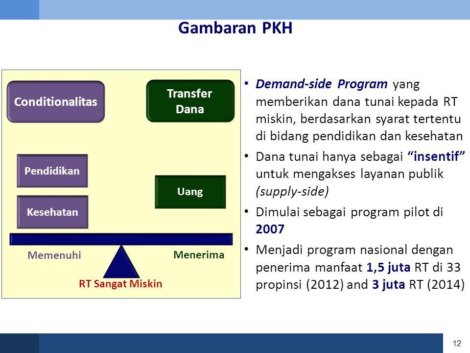 Gambaran PKH Conditionalitas. RT Sangat Miskin. Memenuhi. Menerima. Transfer Dana. Pendidikan.