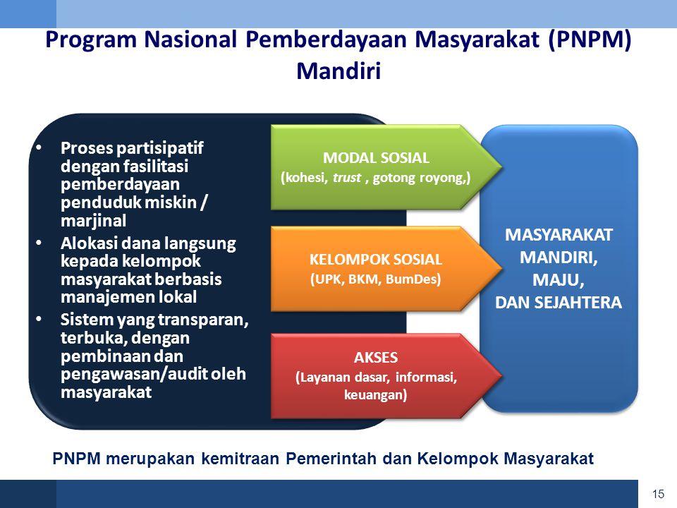 Program Nasional Pemberdayaan Masyarakat (PNPM) Mandiri
