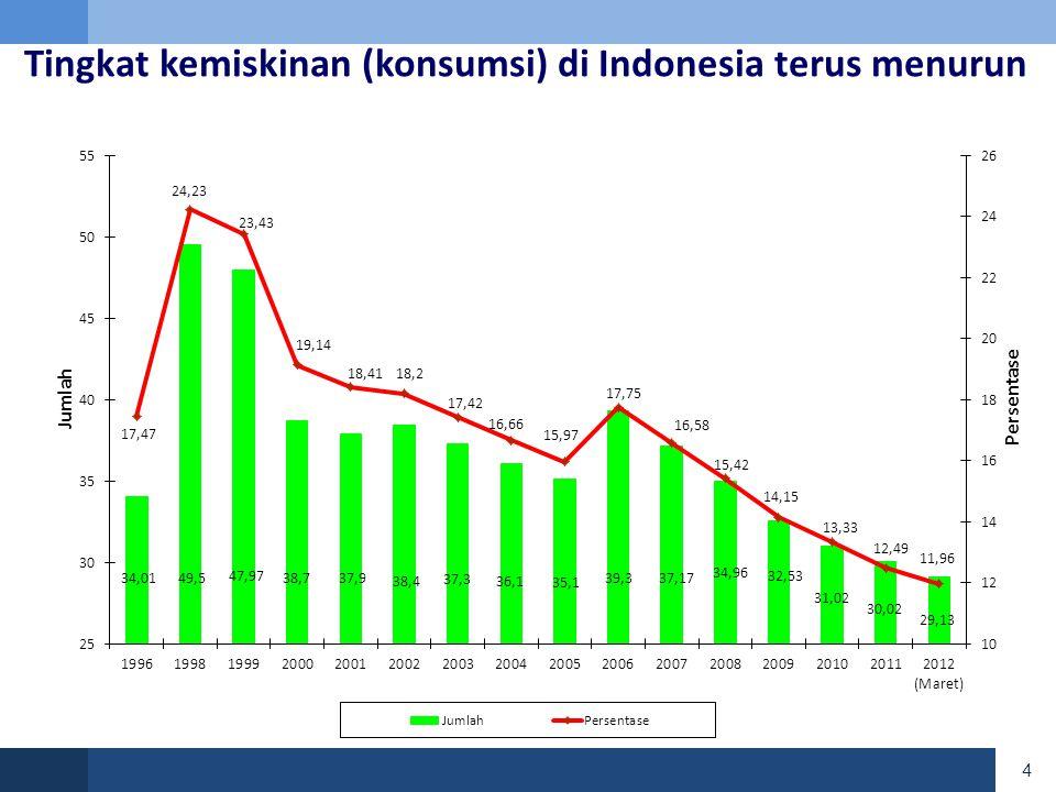 Tingkat kemiskinan (konsumsi) di Indonesia terus menurun