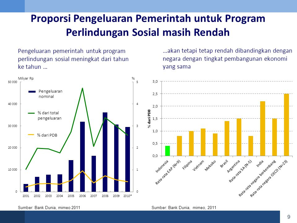 Proporsi Pengeluaran Pemerintah untuk Program Perlindungan Sosial masih Rendah