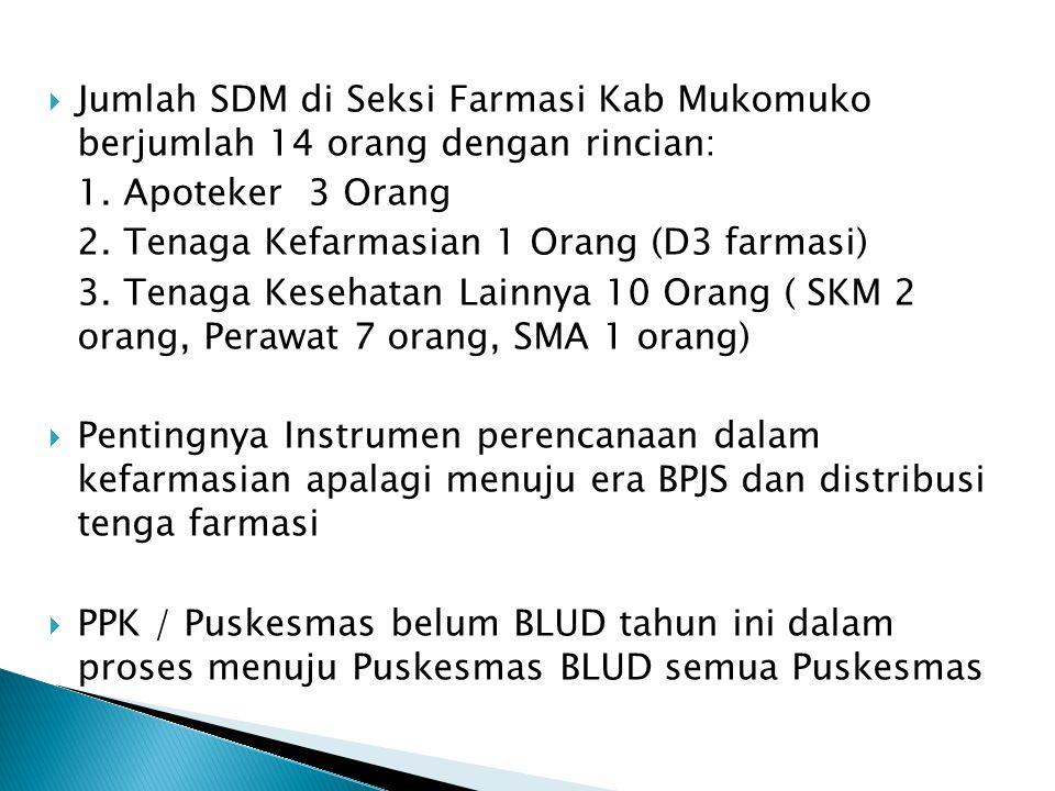Jumlah SDM di Seksi Farmasi Kab Mukomuko berjumlah 14 orang dengan rincian: