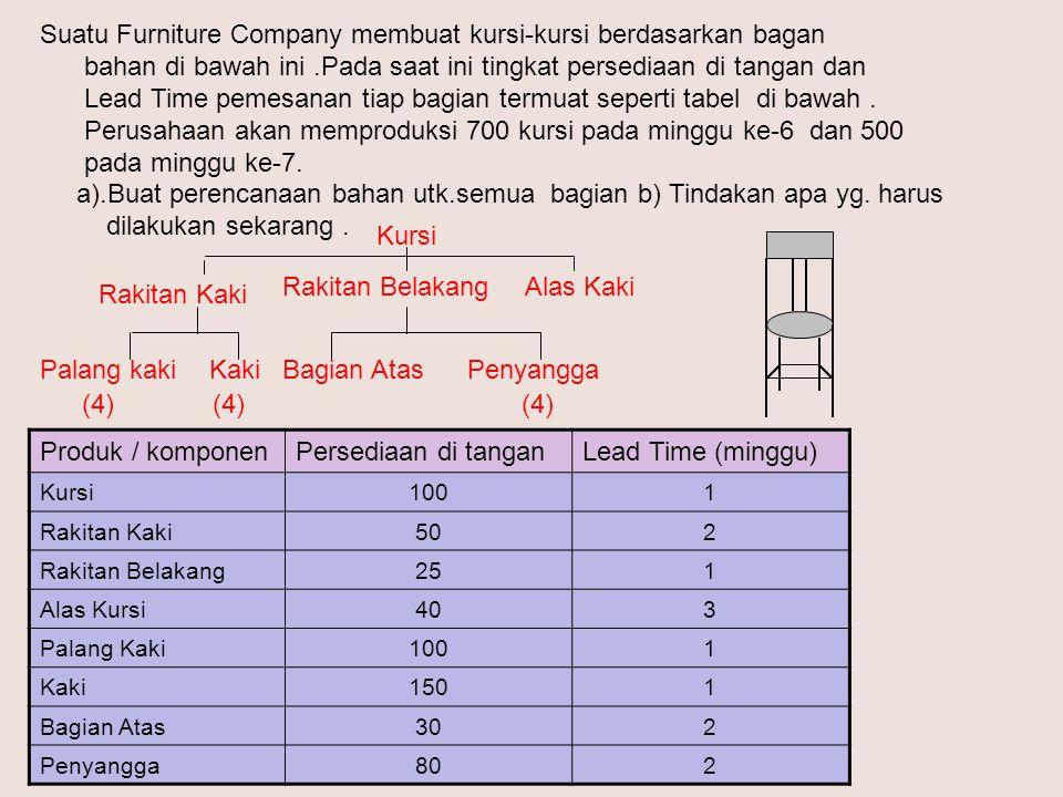 Suatu Furniture Company membuat kursi-kursi berdasarkan bagan