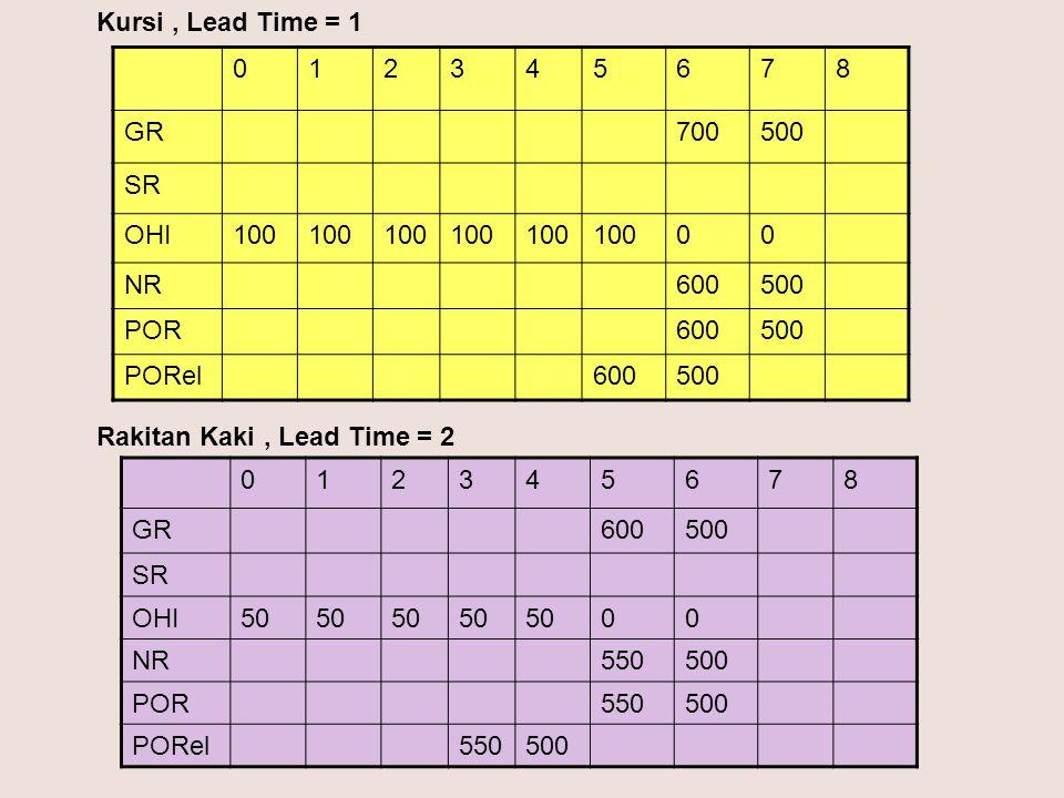 Kursi , Lead Time = 1 1. 2. 3. 4. 5. 6. 7. 8. GR. 700. 500. SR. OHI. 100. NR. 600. POR.