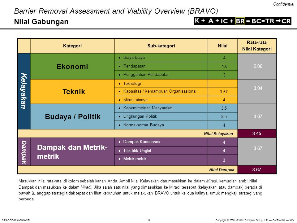 Dampak dan Metrik-metrik