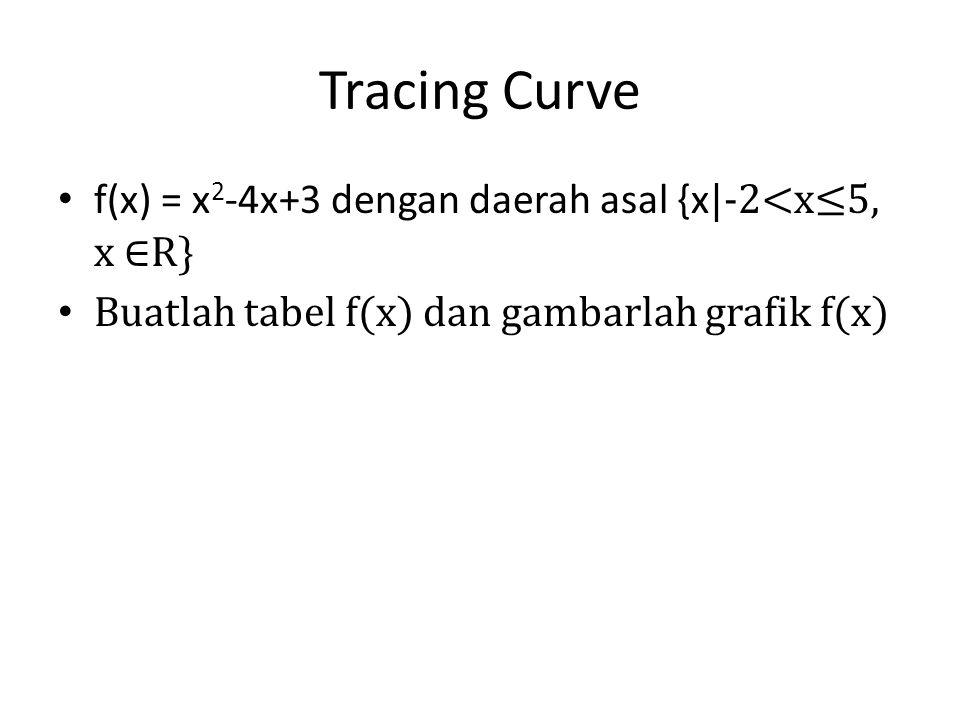 Tracing Curve f(x) = x2-4x+3 dengan daerah asal {x|-2<x≤5, x ∈R}