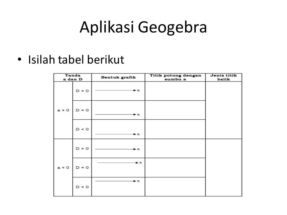 Aplikasi Geogebra Isilah tabel berikut