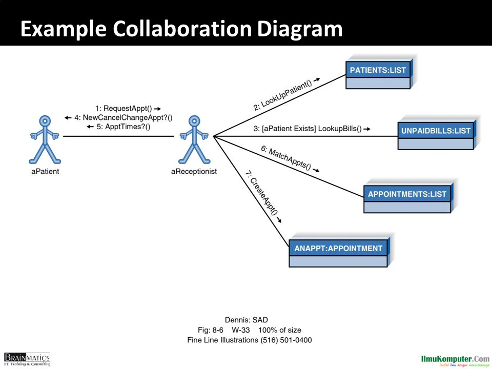 Example Collaboration Diagram