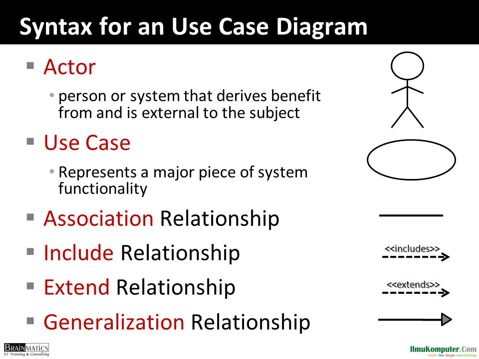 Syntax for an Use Case Diagram