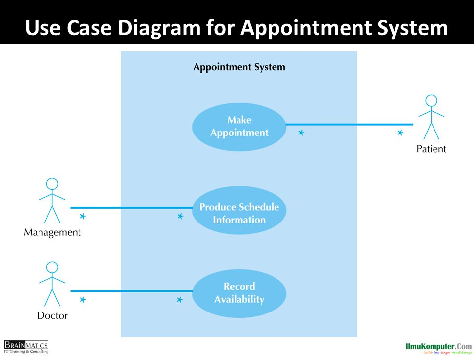 Use Case Diagram for Appointment System