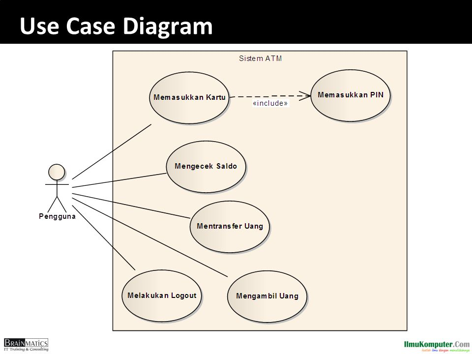 Systems analysis and design system analysis ppt download 56 use case diagram ccuart Choice Image
