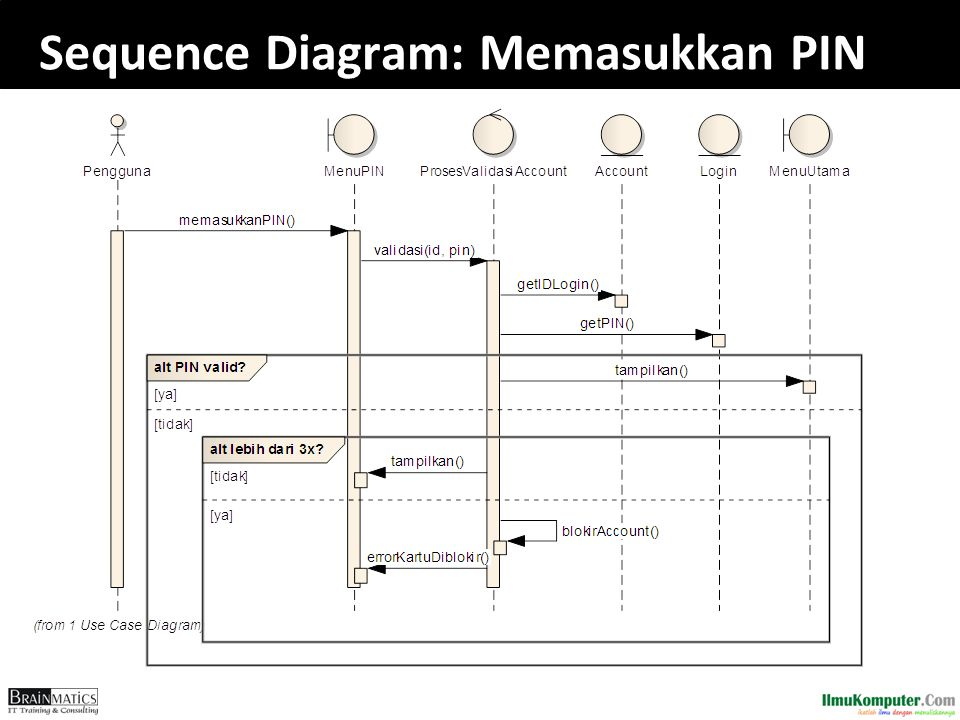 Sequence Diagram: Memasukkan PIN