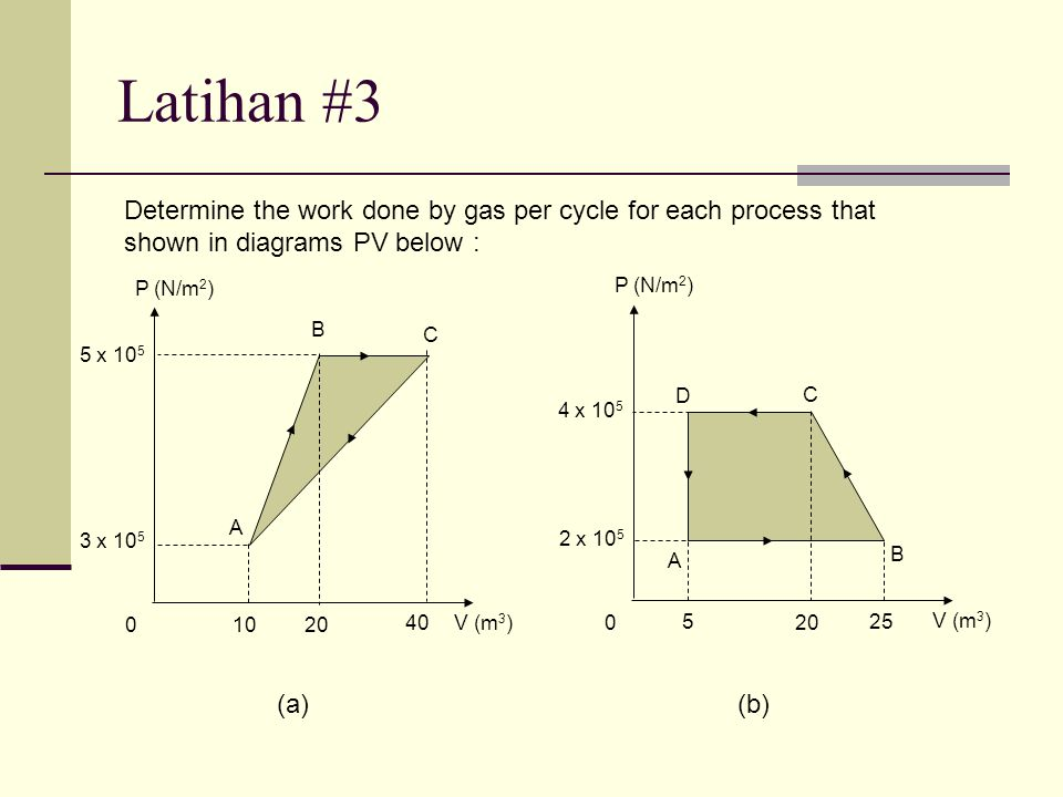 Latihan #3 Determine the work done by gas per cycle for each process that shown in diagrams PV below :