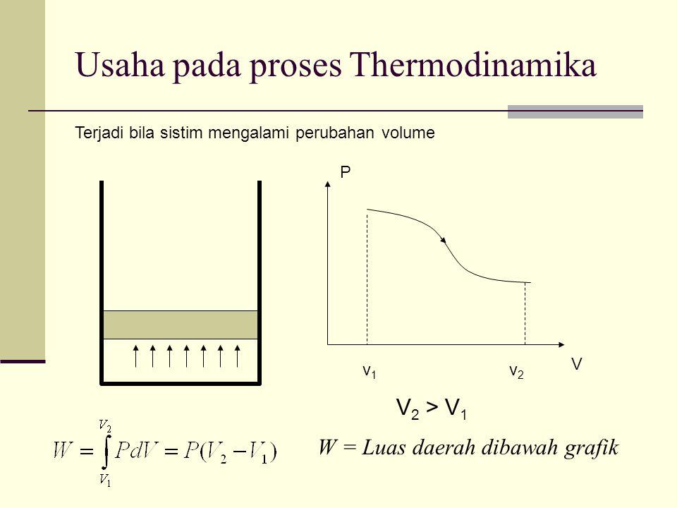 Usaha pada proses Thermodinamika