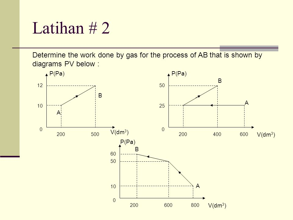 Latihan # 2 Determine the work done by gas for the process of AB that is shown by diagrams PV below :