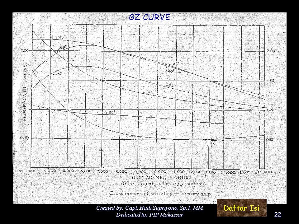 GZ CURVE Daftar Isi Created by: Capt. Hadi Supriyono, Sp.1, MM