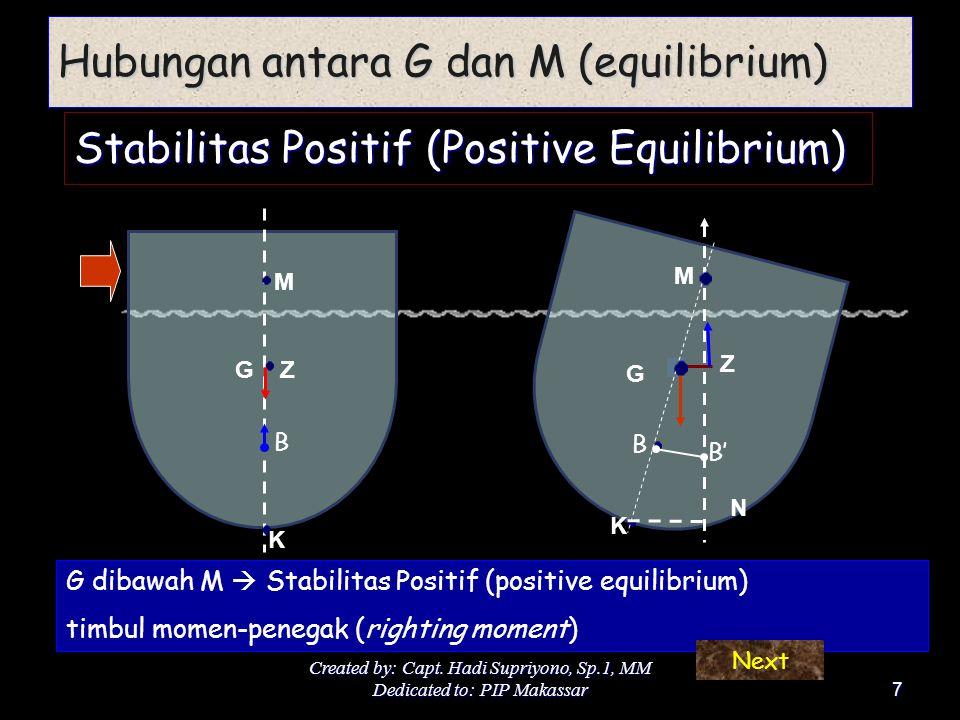 Hubungan antara G dan M (equilibrium)