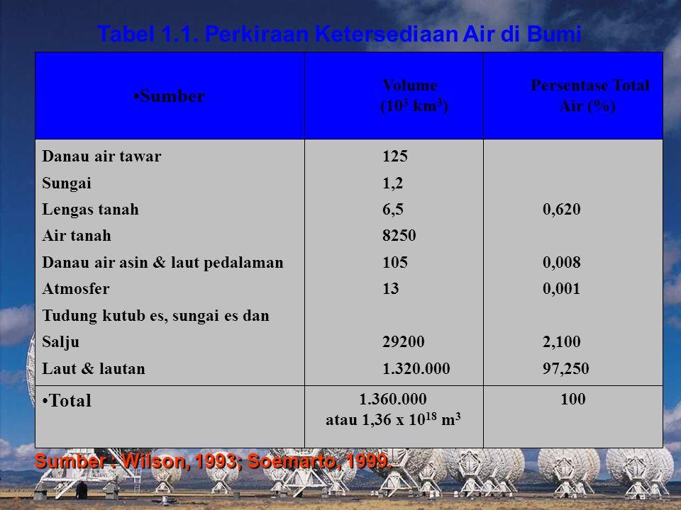 Tabel 1.1. Perkiraan Ketersediaan Air di Bumi