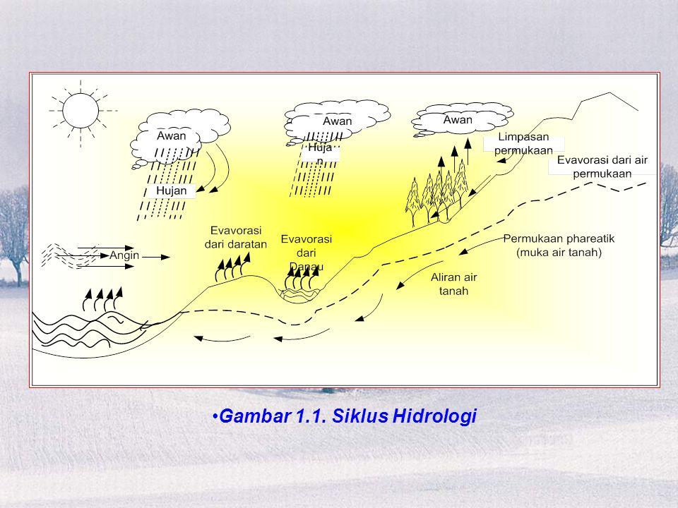 Gambar 1.1. Siklus Hidrologi