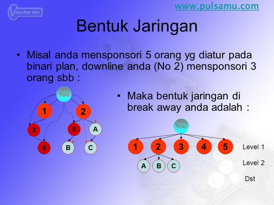 www.pulsamu.com Bentuk Jaringan. Misal anda mensponsori 5 orang yg diatur pada binari plan, downline anda (No 2) mensponsori 3 orang sbb :