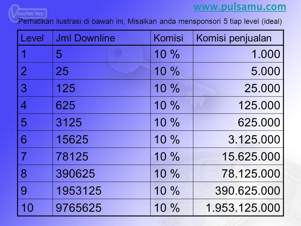 www.pulsamu.com Perhatikan ilustrasi di bawah ini, Misalkan anda mensponsori 5 tiap level (ideal) Level.