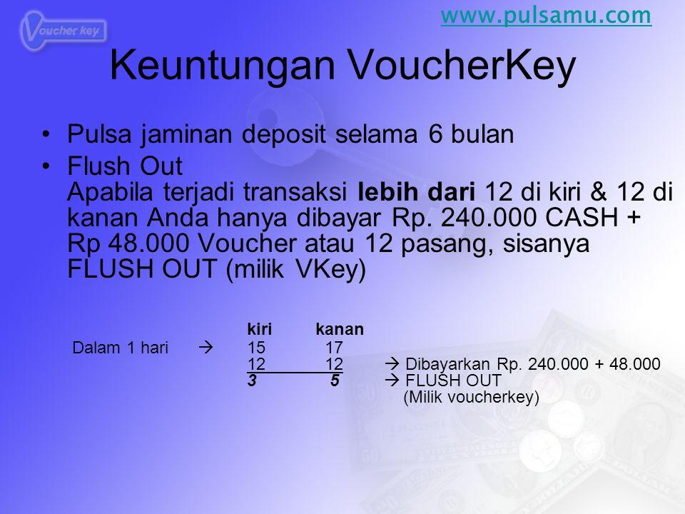 Keuntungan VoucherKey