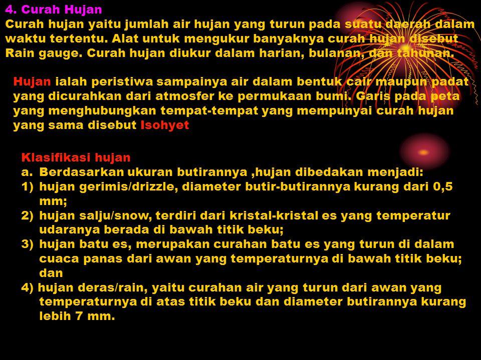 4. Curah Hujan