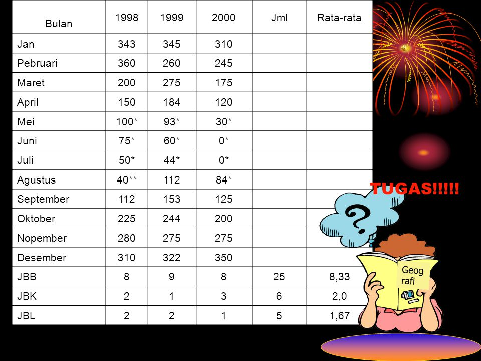 TUGAS!!!!! Bulan 1998 1999 2000 Jml Rata-rata Jan 343 345 310 Pebruari