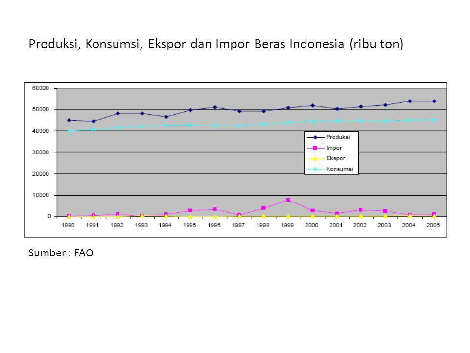 Produksi, Konsumsi, Ekspor dan Impor Beras Indonesia (ribu ton)