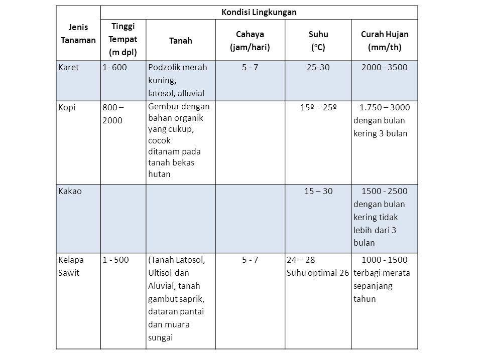 Jenis Tanaman Kondisi Lingkungan. Tinggi Tempat. (m dpl) Tanah. Cahaya. (jam/hari) Suhu. (oC)