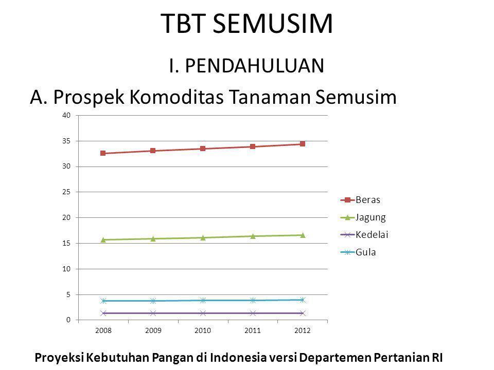 Proyeksi Kebutuhan Pangan di Indonesia versi Departemen Pertanian RI