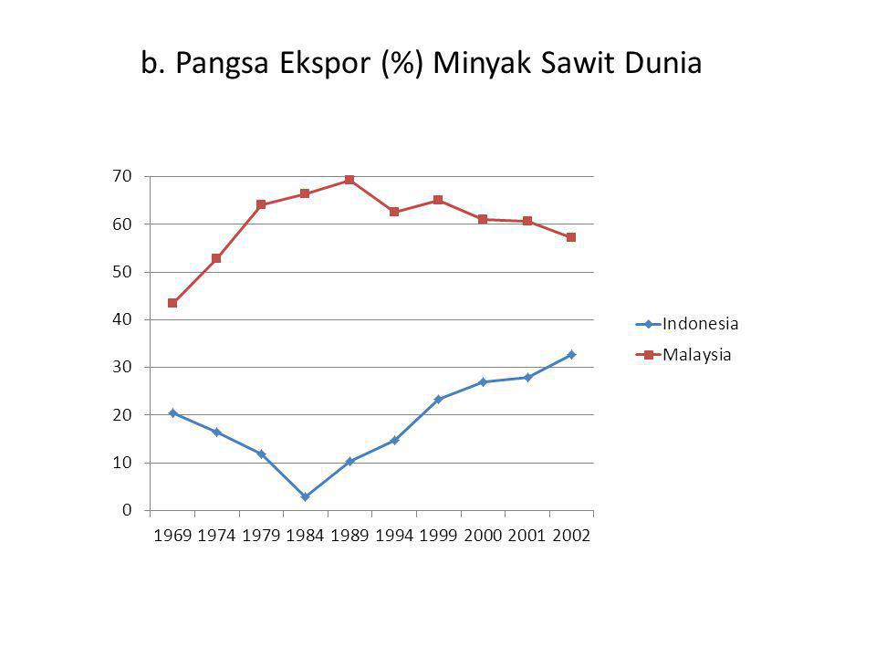 b. Pangsa Ekspor (%) Minyak Sawit Dunia