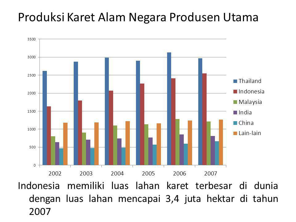 Produksi Karet Alam Negara Produsen Utama