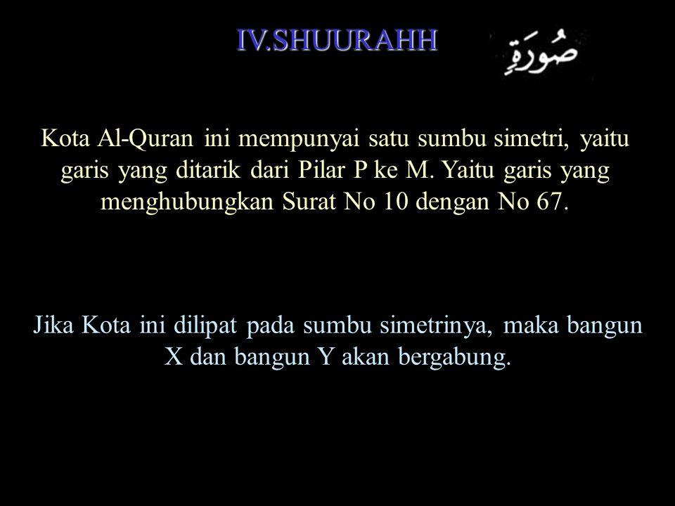 IV.SHUURAHH