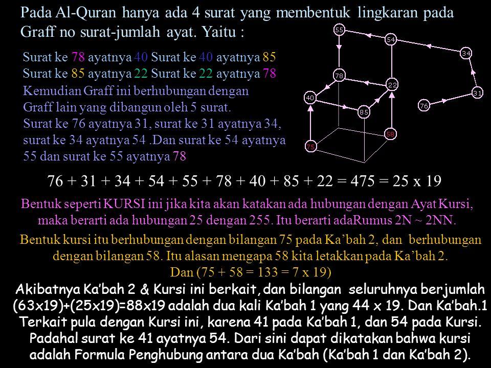 Pada Al-Quran hanya ada 4 surat yang membentuk lingkaran pada